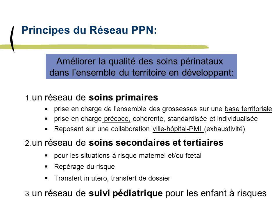 Principes du Réseau PPN: 1. un réseau de soins primaires prise en charge de lensemble des grossesses sur une base territoriale prise en charge précoce