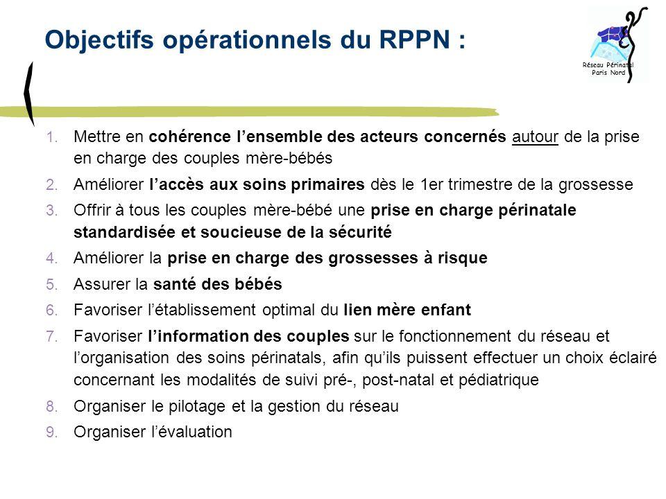 Objectifs opérationnels du RPPN : 1. Mettre en cohérence lensemble des acteurs concernés autour de la prise en charge des couples mère-bébés 2. Amélio