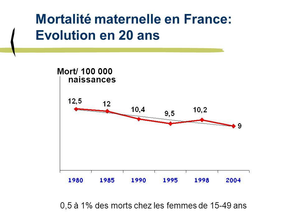 Mortalité maternelle en France: Evolution en 20 ans Mort/ 100 000 naissances 0,5 à 1% des morts chez les femmes de 15-49 ans