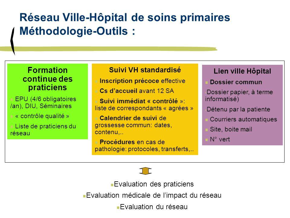 Réseau Ville-Hôpital de soins primaires Méthodologie-Outils : Suivi VH standardisé n Inscription précoce effective n Cs daccueil avant 12 SA n Suivi i
