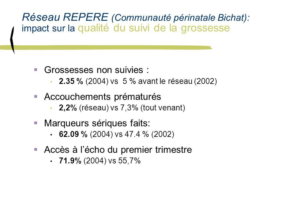 Réseau REPERE (Communauté périnatale Bichat): impact sur la qualité du suivi de la grossesse Grossesses non suivies : 2.35 % (2004) vs 5 % avant le ré