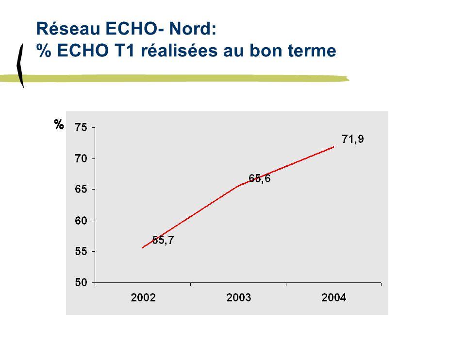 Réseau ECHO- Nord: % ECHO T1 réalisées au bon terme %