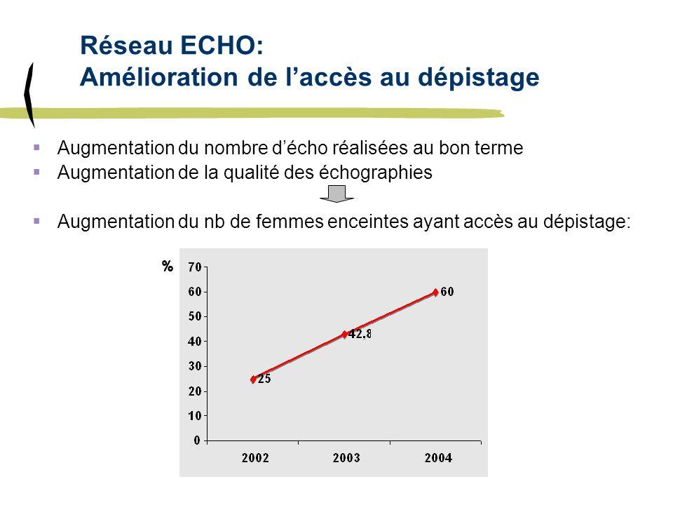 Réseau ECHO: Amélioration de laccès au dépistage Augmentation du nombre décho réalisées au bon terme Augmentation de la qualité des échographies Augme