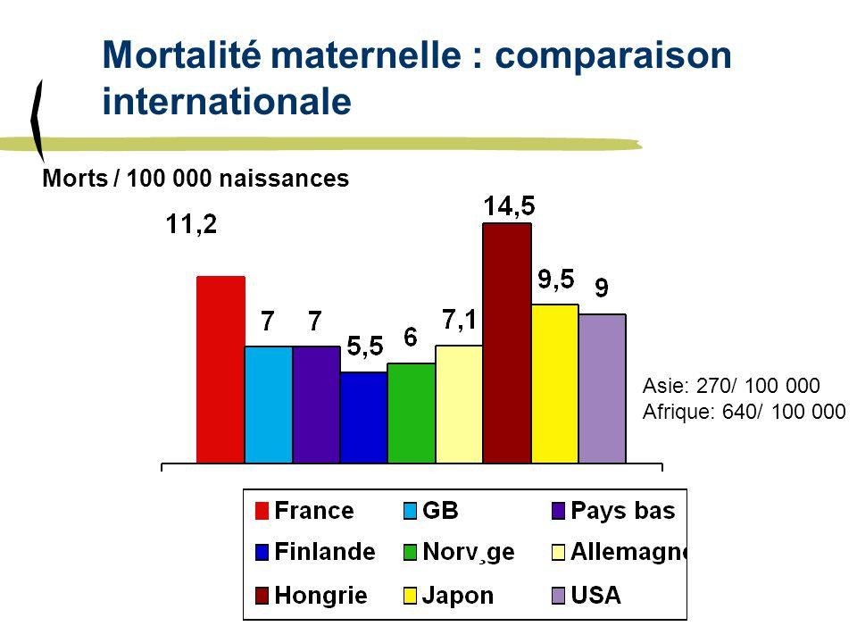 Mortalité maternelle : comparaison internationale Morts / 100 000 naissances Asie: 270/ 100 000 Afrique: 640/ 100 000