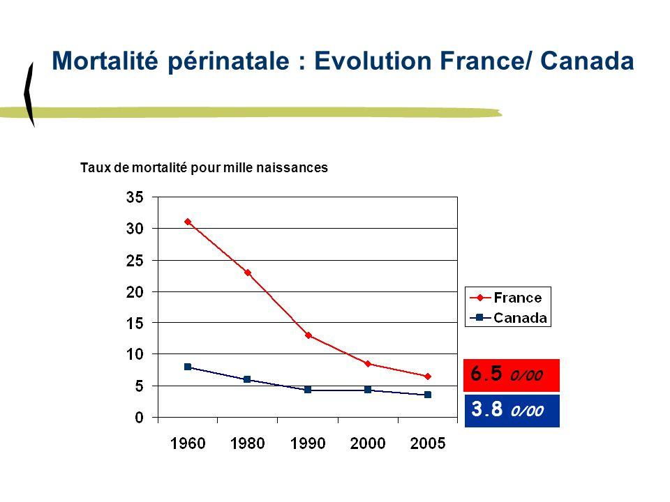 Mortalité périnatale : Evolution France/ Canada Taux de mortalité pour mille naissances 6.5 0/00 3.8 0/00