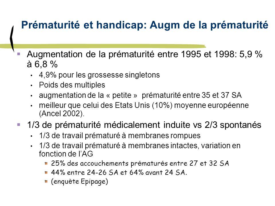 Prématurité et handicap: Augm de la prématurité Augmentation de la prématurité entre 1995 et 1998: 5,9 % à 6,8 % 4,9% pour les grossesse singletons Po