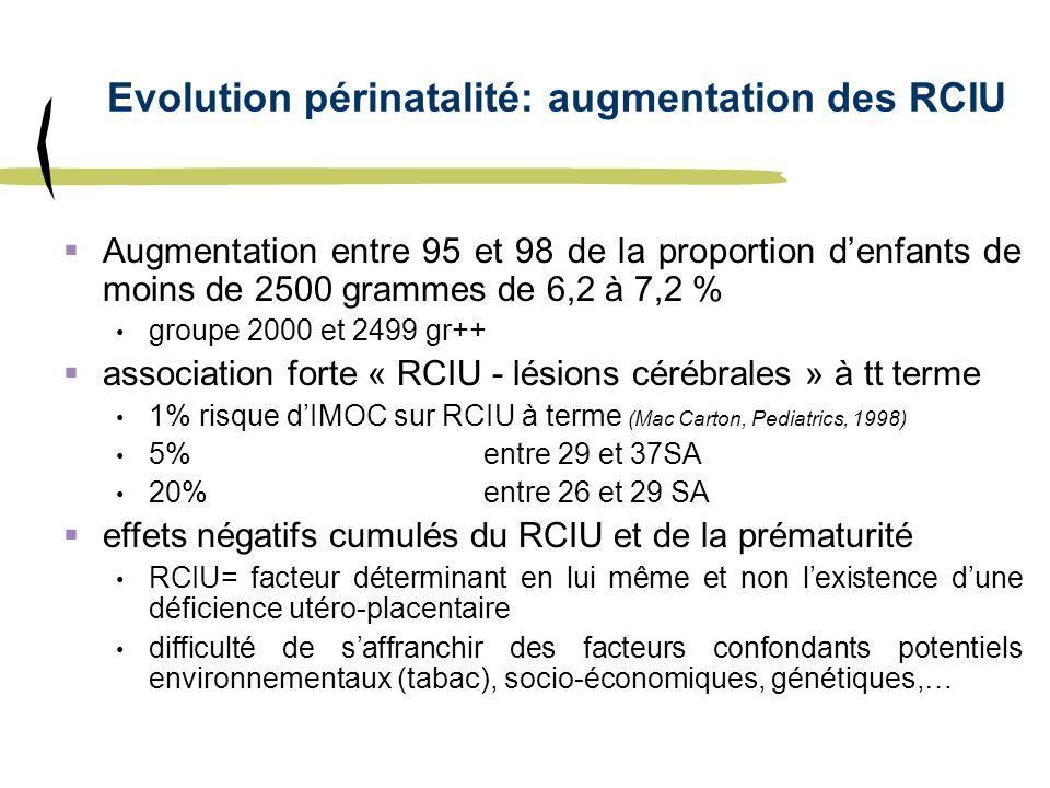 Evolution périnatalité: augmentation des RCIU Augmentation entre 95 et 98 de la proportion denfants de moins de 2500 grammes de 6,2 à 7,2 % groupe 200