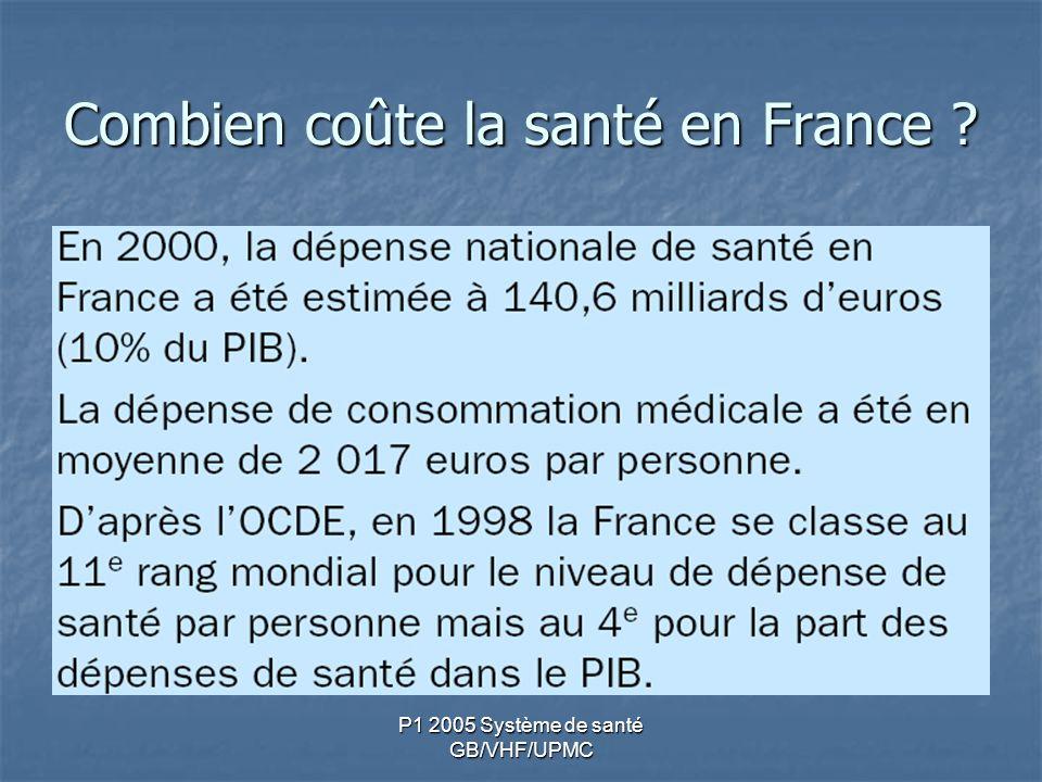 Combien coûte la santé en France ?