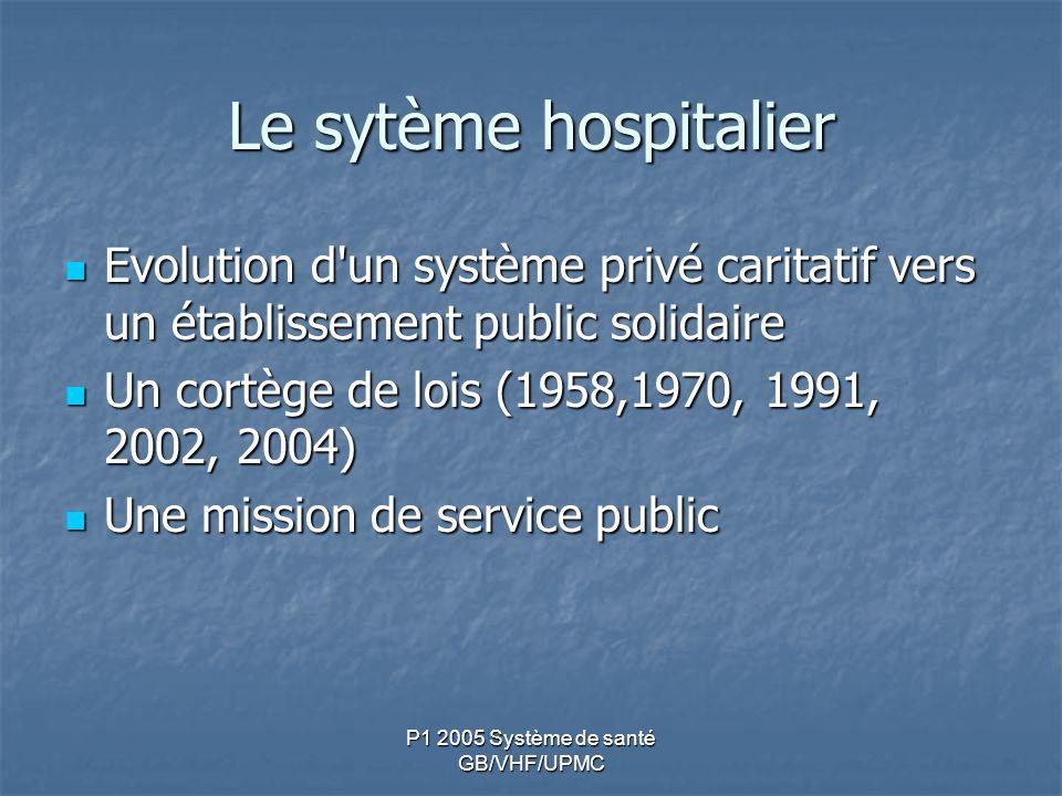 P1 2005 Système de santé GB/VHF/UPMC Le sytème hospitalier Evolution d'un système privé caritatif vers un établissement public solidaire Evolution d'u