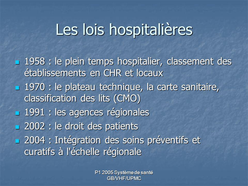 P1 2005 Système de santé GB/VHF/UPMC Les lois hospitalières 1958 : le plein temps hospitalier, classement des établissements en CHR et locaux 1958 : l