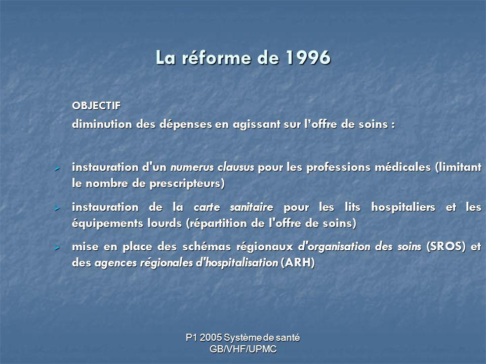P1 2005 Système de santé GB/VHF/UPMC La réforme de 1996 OBJECTIF diminution des dépenses en agissant sur loffre de soins : diminution des dépenses en