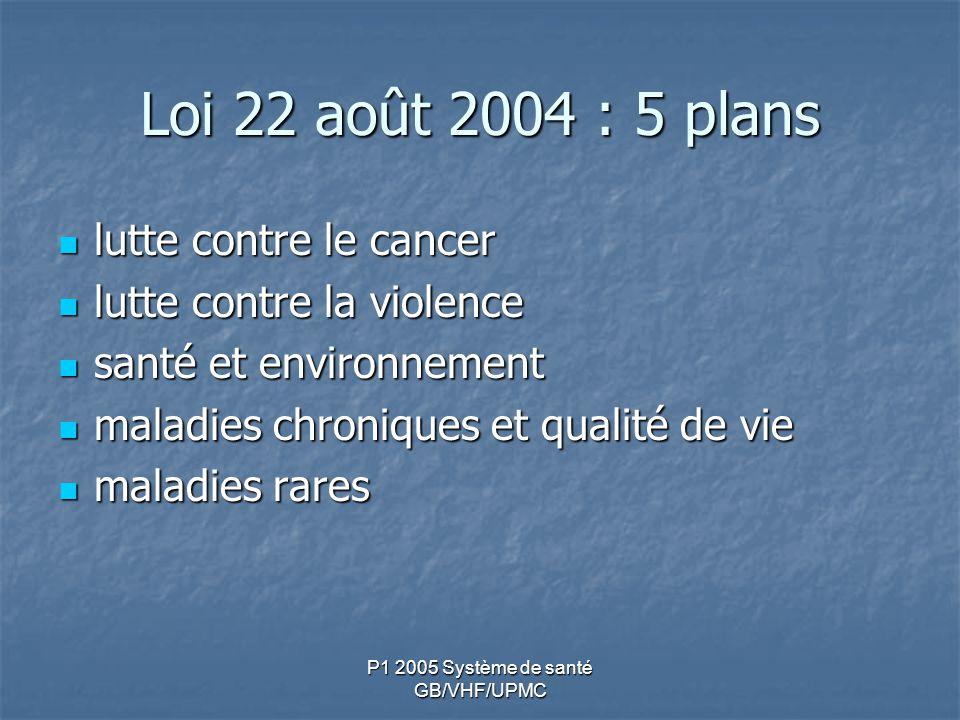 P1 2005 Système de santé GB/VHF/UPMC Loi 22 août 2004 : 5 plans lutte contre le cancer lutte contre le cancer lutte contre la violence lutte contre la violence santé et environnement santé et environnement maladies chroniques et qualité de vie maladies chroniques et qualité de vie maladies rares maladies rares