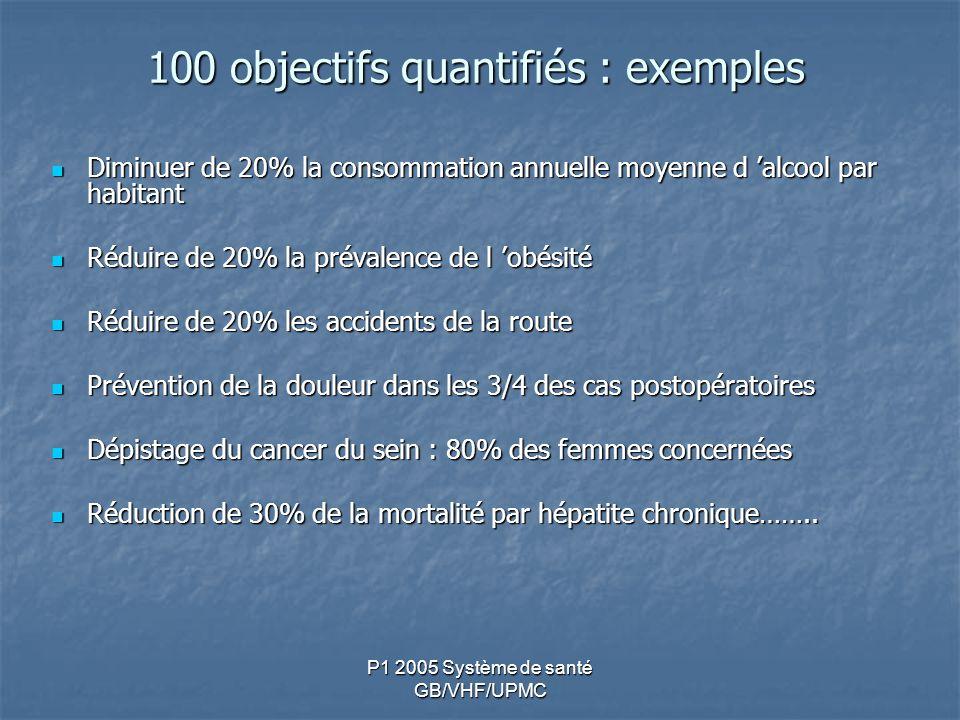 P1 2005 Système de santé GB/VHF/UPMC 100 objectifs quantifiés : exemples Diminuer de 20% la consommation annuelle moyenne d alcool par habitant Diminuer de 20% la consommation annuelle moyenne d alcool par habitant Réduire de 20% la prévalence de l obésité Réduire de 20% la prévalence de l obésité Réduire de 20% les accidents de la route Réduire de 20% les accidents de la route Prévention de la douleur dans les 3/4 des cas postopératoires Prévention de la douleur dans les 3/4 des cas postopératoires Dépistage du cancer du sein : 80% des femmes concernées Dépistage du cancer du sein : 80% des femmes concernées Réduction de 30% de la mortalité par hépatite chronique……..