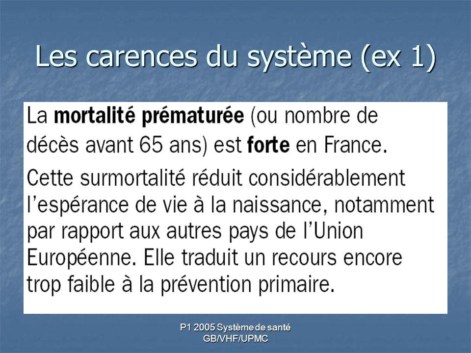 P1 2005 Système de santé GB/VHF/UPMC Les carences du système (ex 1)