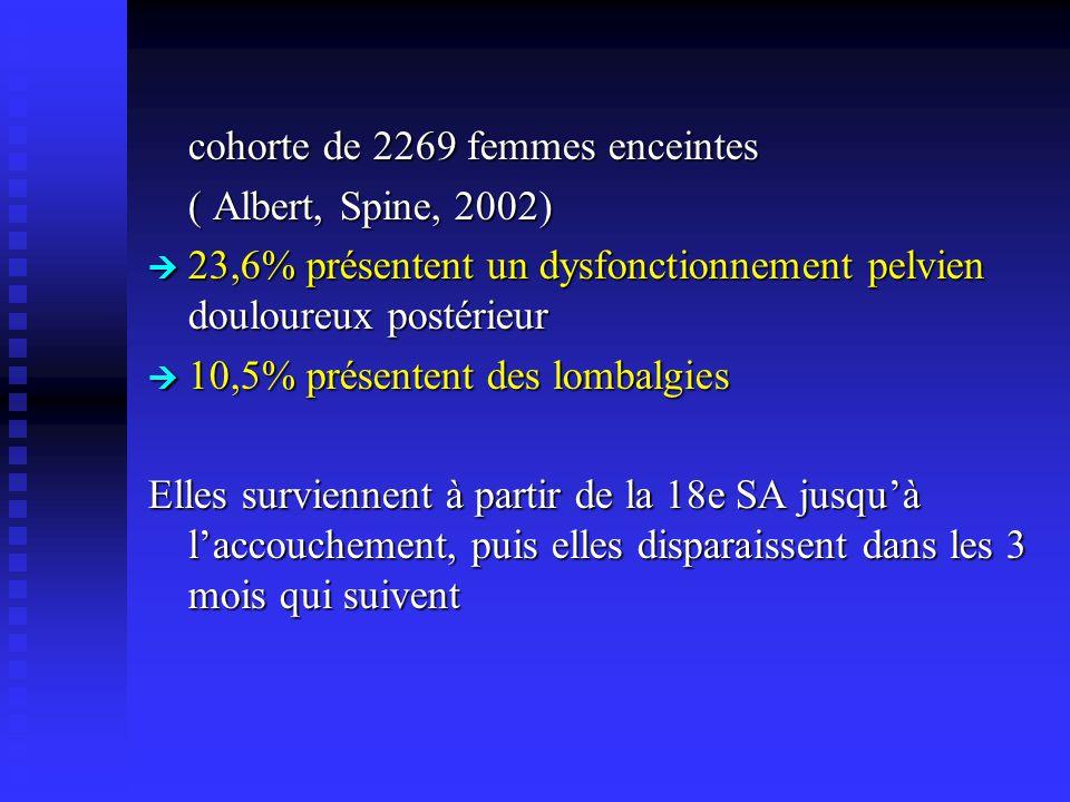 cohorte de 2269 femmes enceintes ( Albert, Spine, 2002) 23,6% présentent un dysfonctionnement pelvien douloureux postérieur 23,6% présentent un dysfon