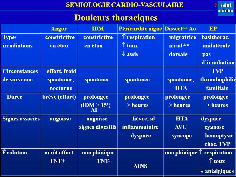 SEMIOLOGIE CARDIO-VASCULAIRE Douleurs thoraciques Angor IDM Péricardite aiguë Dissect ion Ao EP Type/ constrictive constrictive respiration migratrice