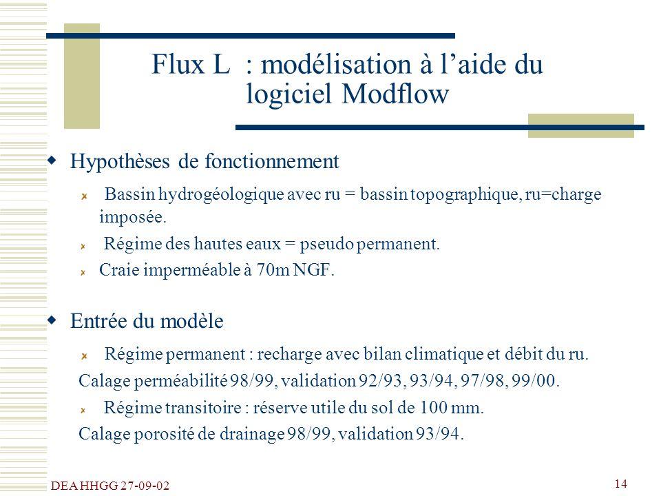 DEA HHGG 27-09-02 14 Flux L : modélisation à laide du logiciel Modflow Hypothèses de fonctionnement Bassin hydrogéologique avec ru = bassin topographi