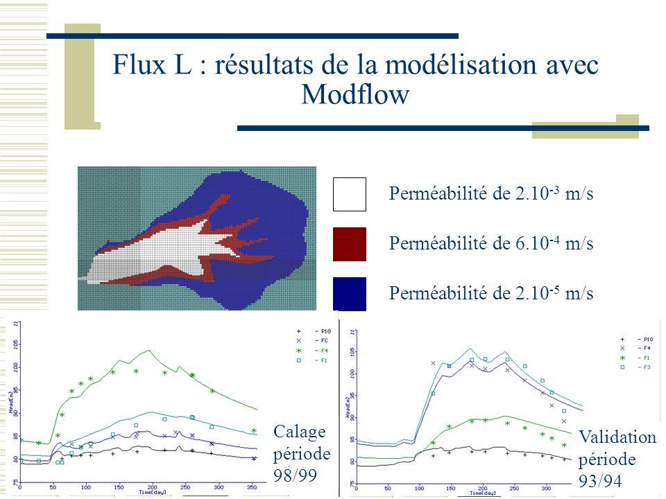 DEA HHGG 27-09-02 15 Flux L : résultats de la modélisation avec Modflow Perméabilité de 2.10 -3 m/s Perméabilité de 6.10 -4 m/s Perméabilité de 2.10 -