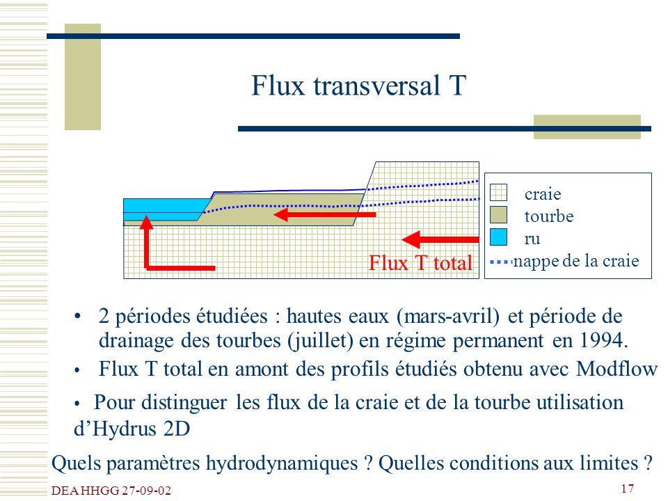 DEA HHGG 27-09-02 17 Flux transversal T 2 périodes étudiées : hautes eaux (mars-avril) et période de drainage des tourbes (juillet) en régime permanen