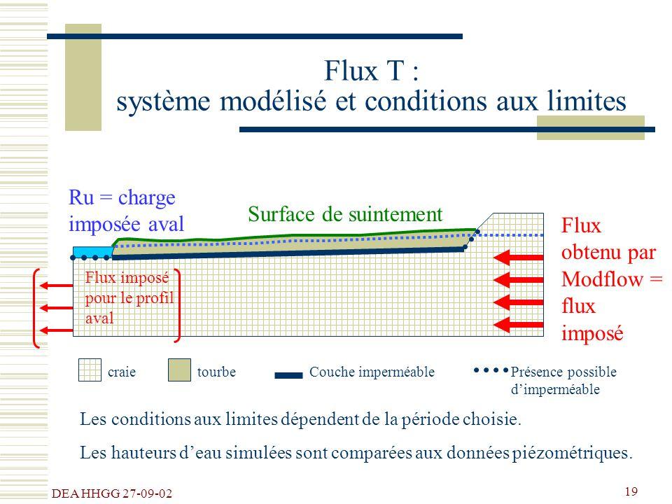 DEA HHGG 27-09-02 19 tourbecraieCouche imperméablePrésence possible dimperméable Flux T : système modélisé et conditions aux limites Flux obtenu par M