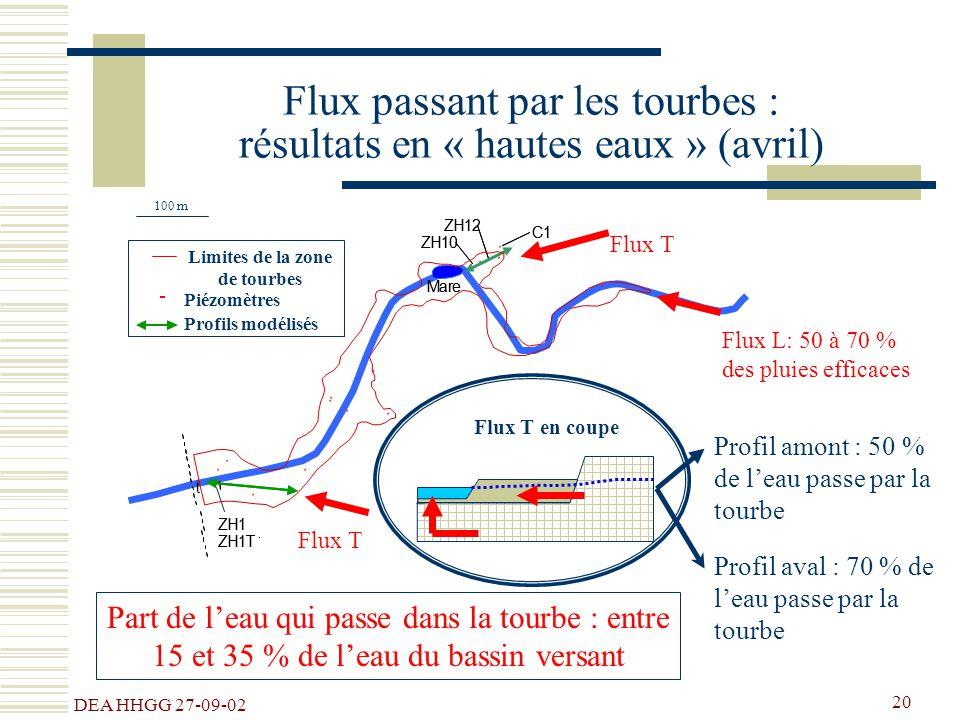 DEA HHGG 27-09-02 20 Flux passant par les tourbes : résultats en « hautes eaux » (avril) Piézomètres C11 ## ## # # # # # # # # # # # # # # C ZH12ZH12