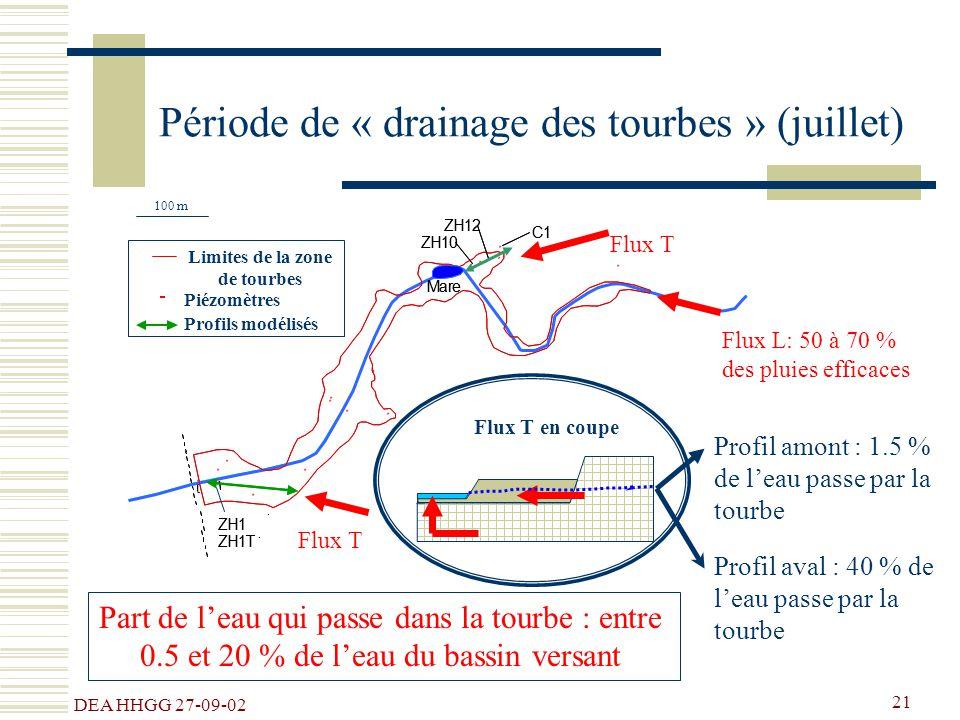 DEA HHGG 27-09-02 21 Période de « drainage des tourbes » (juillet) # # # # # # # # # # # # # # # # # # # # # # # # # # # # # # # t Mare # ZH10 # ZH12