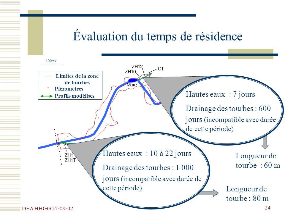 DEA HHGG 27-09-02 24 Longueur de tourbe : 60 m Longueur de tourbe : 80 m Évaluation du temps de résidence Piézomètres C11 ## ## # # # # # # # # # # #