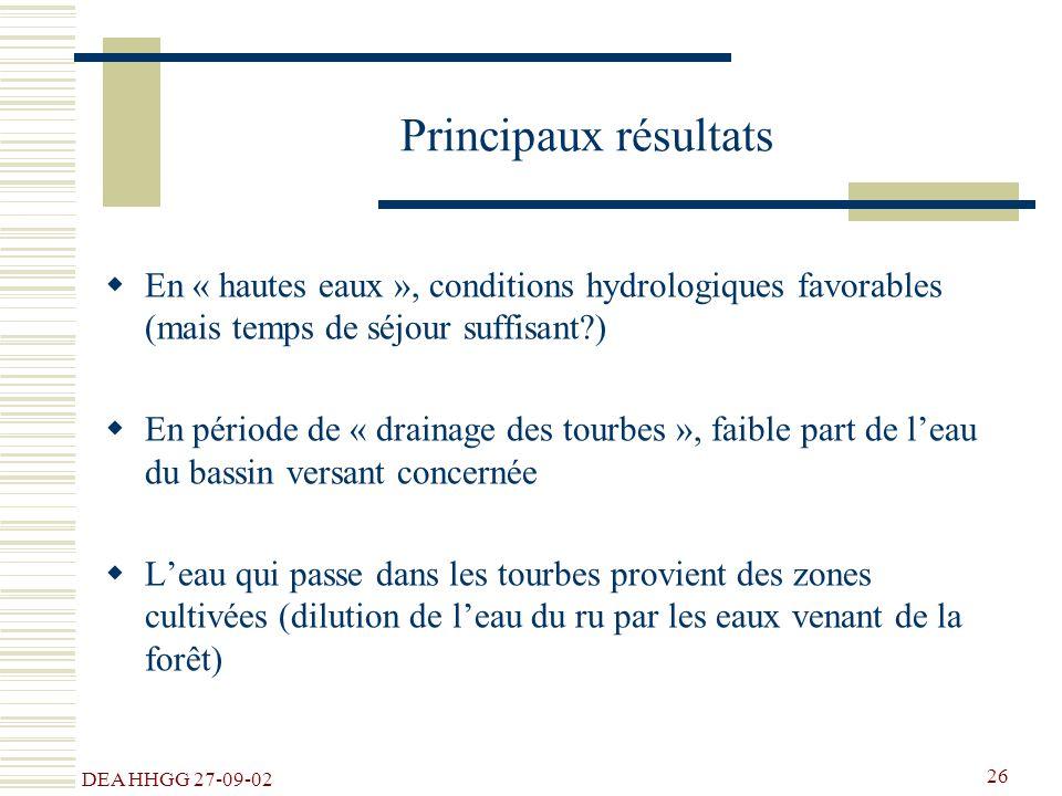DEA HHGG 27-09-02 26 Principaux résultats En « hautes eaux », conditions hydrologiques favorables (mais temps de séjour suffisant?) En période de « dr