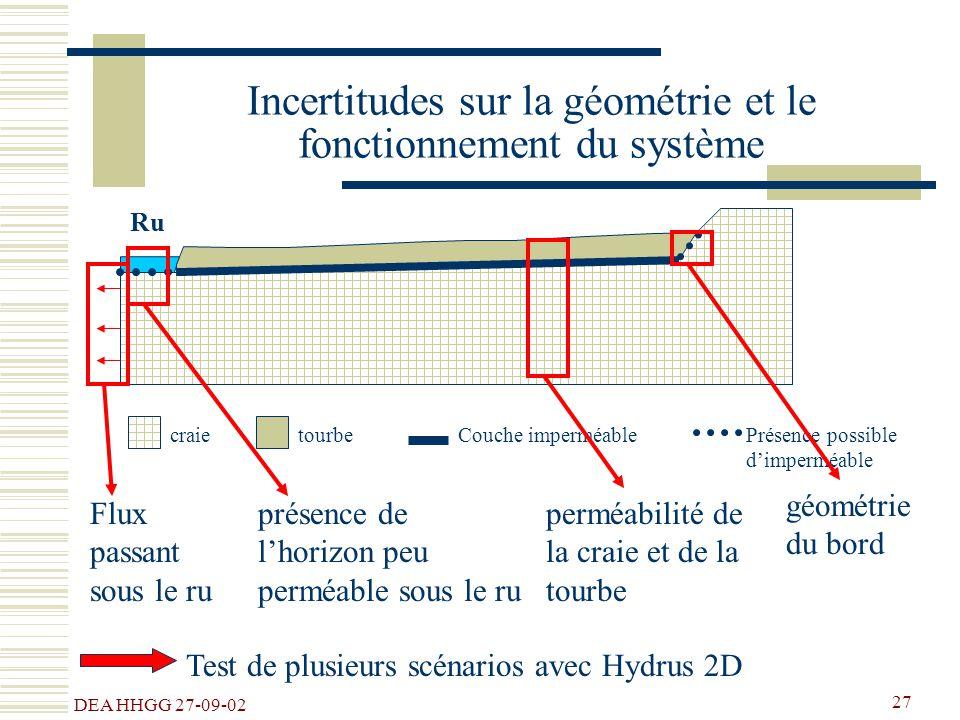 DEA HHGG 27-09-02 27 Incertitudes sur la géométrie et le fonctionnement du système tourbecraieCouche imperméablePrésence possible dimperméable Ru prés