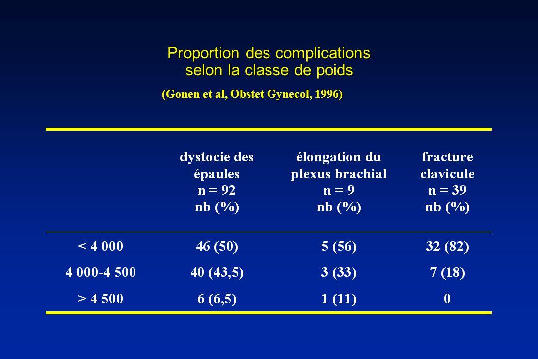 Proportion des complications selon la classe de poids (Gonen et al, Obstet Gynecol, 1996)