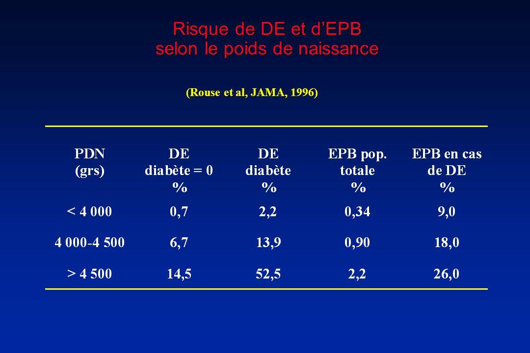 Risque de DE et dEPB selon le poids de naissance (Rouse et al, JAMA, 1996)