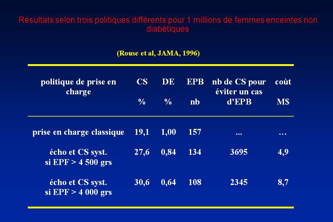 Résultats selon trois politiques différents pour 1 millions de femmes enceintes non diabétiques (Rouse et al, JAMA, 1996)