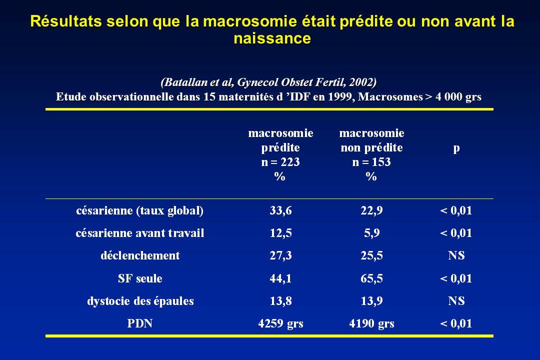 Résultats selon que la macrosomie était prédite ou non avant la naissance (Batallan et al, Gynecol Obstet Fertil, 2002) Etude observationnelle dans 15 maternités d IDF en 1999, Macrosomes > 4 000 grs