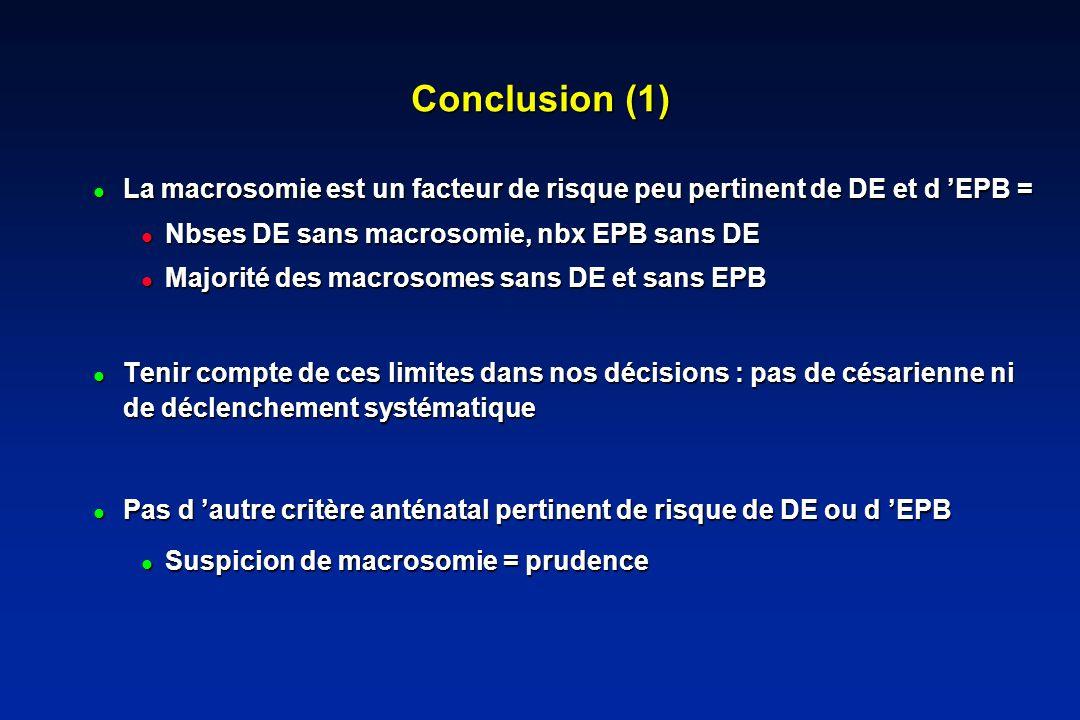 Conclusion (1) La macrosomie est un facteur de risque peu pertinent de DE et d EPB = La macrosomie est un facteur de risque peu pertinent de DE et d EPB = Nbses DE sans macrosomie, nbx EPB sans DE Nbses DE sans macrosomie, nbx EPB sans DE Majorité des macrosomes sans DE et sans EPB Majorité des macrosomes sans DE et sans EPB Tenir compte de ces limites dans nos décisions : pas de césarienne ni de déclenchement systématique Tenir compte de ces limites dans nos décisions : pas de césarienne ni de déclenchement systématique Pas d autre critère anténatal pertinent de risque de DE ou d EPB Pas d autre critère anténatal pertinent de risque de DE ou d EPB Suspicion de macrosomie = prudence Suspicion de macrosomie = prudence
