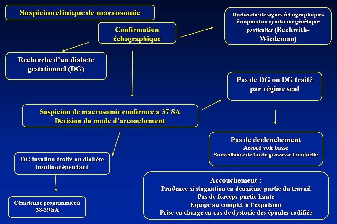Suspicion clinique de macrosomie Recherche de signes échographiques évoquant un syndrome génétique particulier (Beckwith- Wiedeman) Suspicion de macrosomie confirmée à 37 SA Décision du mode daccouchement Confirmation échographique Recherche dun diabète gestationnel (DG) DG insulino-traité ou diabète insulinodépendant Pas de DG ou DG traité par régime seul Césarienne programmée à 38-39 SA Pas de déclenchement Accord voie basse Surveillance de fin de grossesse habituelle Accouchement : Prudence si stagnation en deuxième partie du travail Pas de forceps partie haute Equipe au complet à lexpulsion Prise en charge en cas de dystocie des épaules codifiée