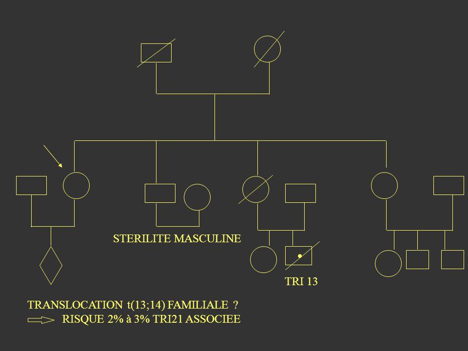 . STERILITE MASCULINE TRI 13 TRANSLOCATION t(13;14) FAMILIALE ? RISQUE 2% à 3% TRI21 ASSOCIEE