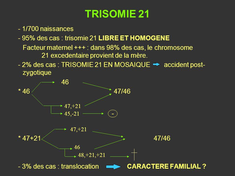 TRISOMIE 21 - 1/700 naissances - 95% des cas : trisomie 21 LIBRE ET HOMOGENE Facteur maternel +++ : dans 98% des cas, le chromosome 21 excedentaire pr