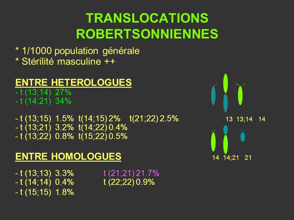 TRANSLOCATIONS ROBERTSONNIENNES * 1/1000 population générale * Stérilité masculine ++ ENTRE HETEROLOGUES - t (13;14) 27% - t (14;21) 34% - t (13;15) 1