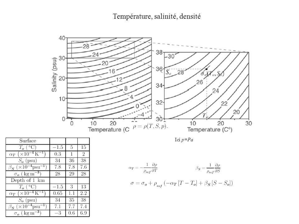 Ici p=Pa Température, salinité, densité