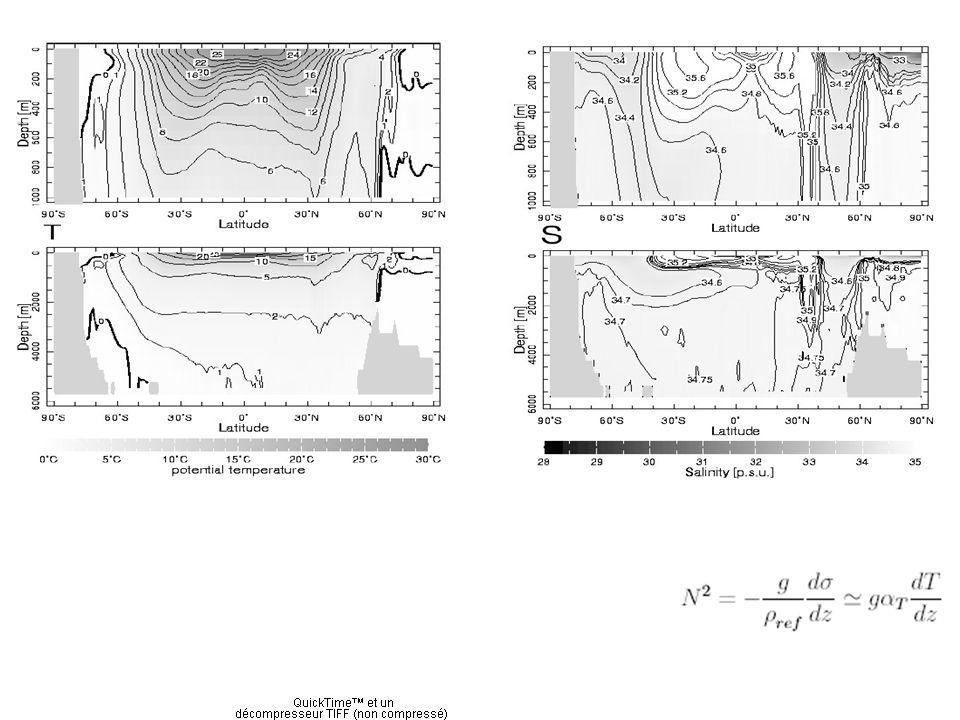 Formation et destruction des masses deau: Subduction, circulation/diffusion, obduction