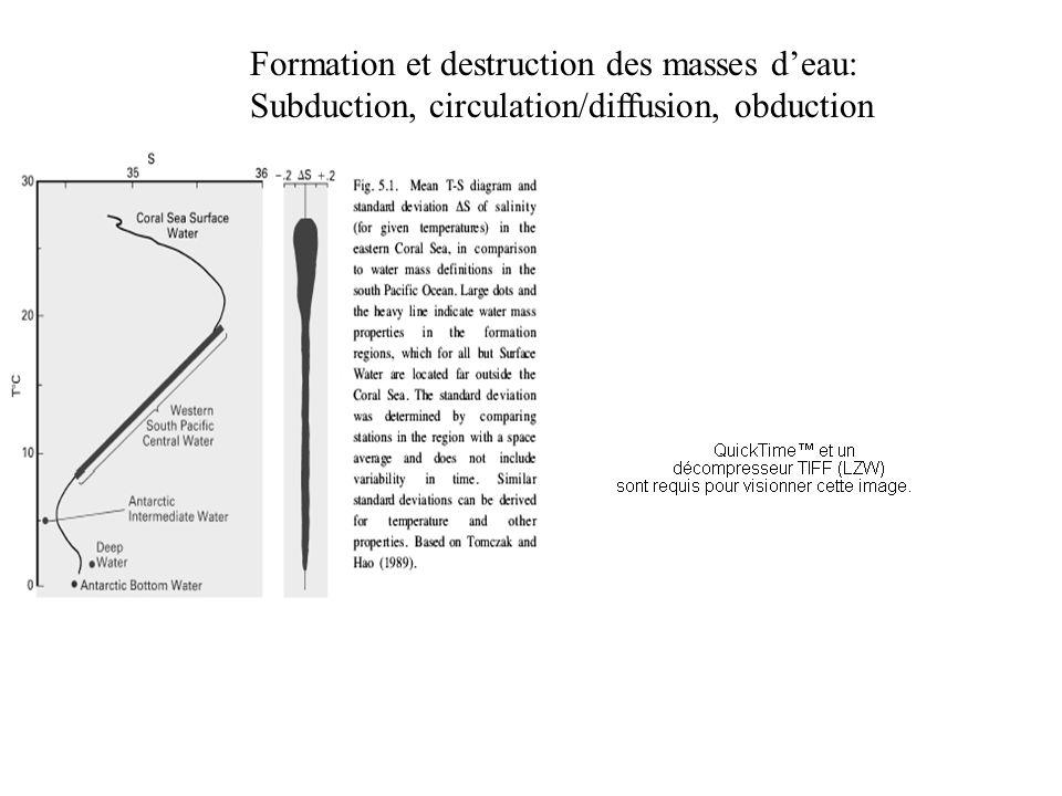 Formation et destruction des masses deau: Subduction, circulation/diffusion, obduction