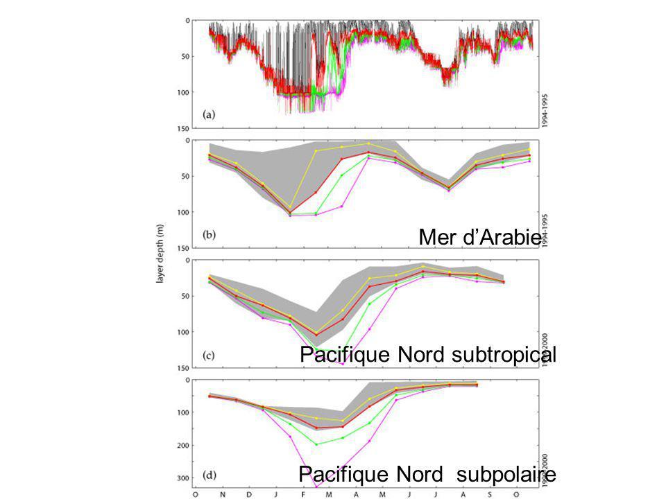 Mer dArabie Pacifique Nord subpolaire Pacifique Nord subtropical