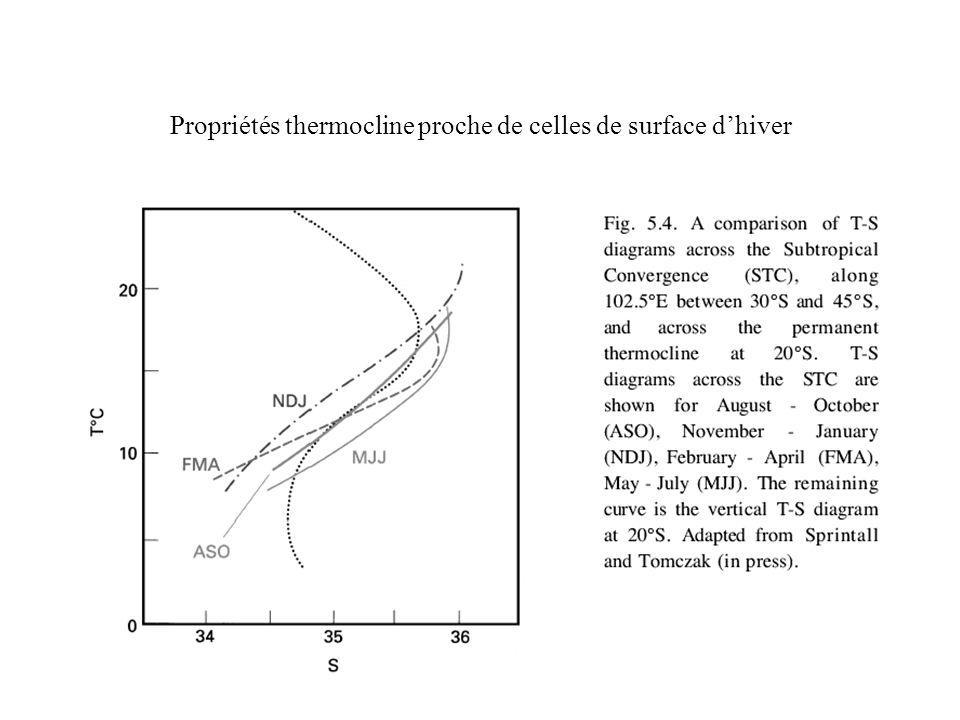 Propriétés thermocline proche de celles de surface dhiver