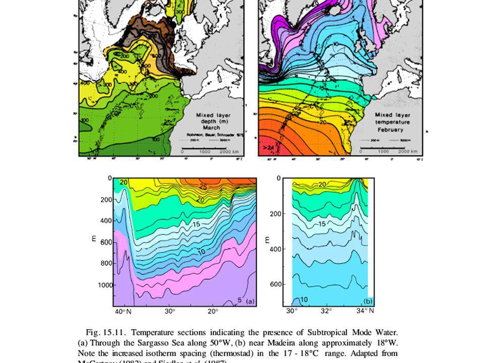 Subduction/obduction par calcul de We ( simulation du modèle docéan de lIPSL forcé par NCEP utisée pour toutes les figures suivantes, sauf lorsque mentionné ) Subduction-obduction (1983) : obduction équatoriale et zone de subduction majeure Fonction de courant (B) de la circulation dans la thermocline sur lisopycne 25