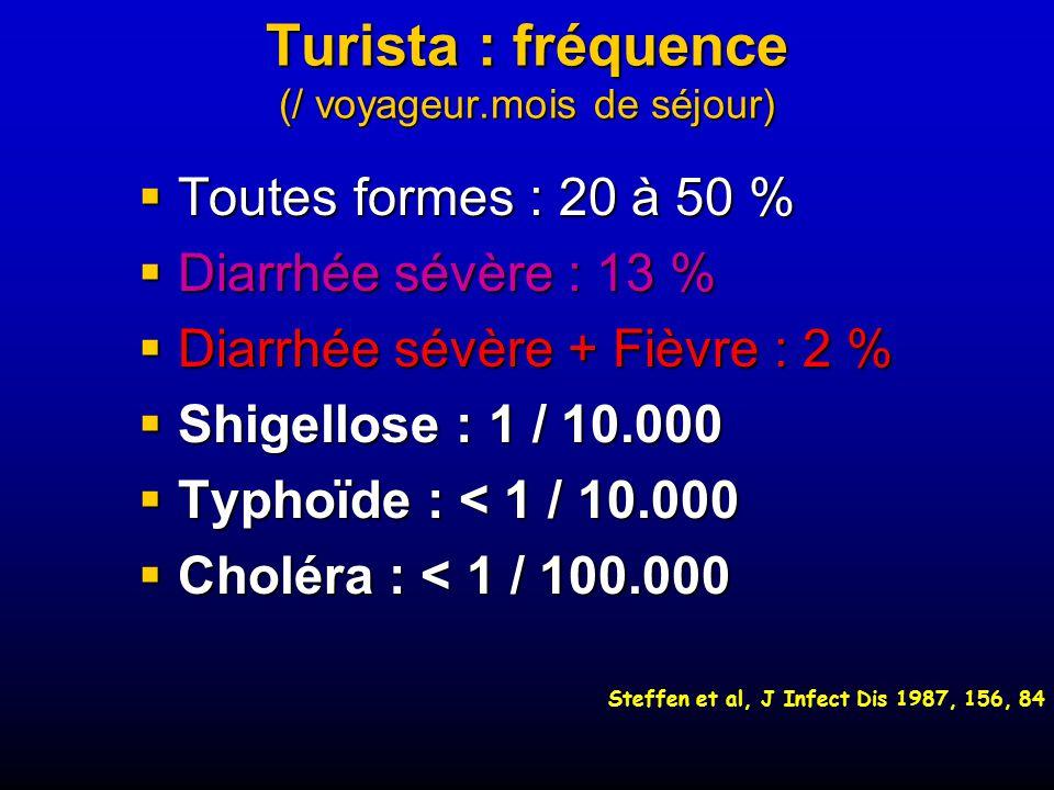 Turista : fréquence (/ voyageur.mois de séjour) Toutes formes : 20 à 50 % Toutes formes : 20 à 50 % Diarrhée sévère : 13 % Diarrhée sévère : 13 % Diarrhée sévère + Fièvre : 2 % Diarrhée sévère + Fièvre : 2 % Shigellose : 1 / 10.000 Shigellose : 1 / 10.000 Typhoïde : < 1 / 10.000 Typhoïde : < 1 / 10.000 Choléra : < 1 / 100.000 Choléra : < 1 / 100.000 Steffen et al, J Infect Dis 1987, 156, 84
