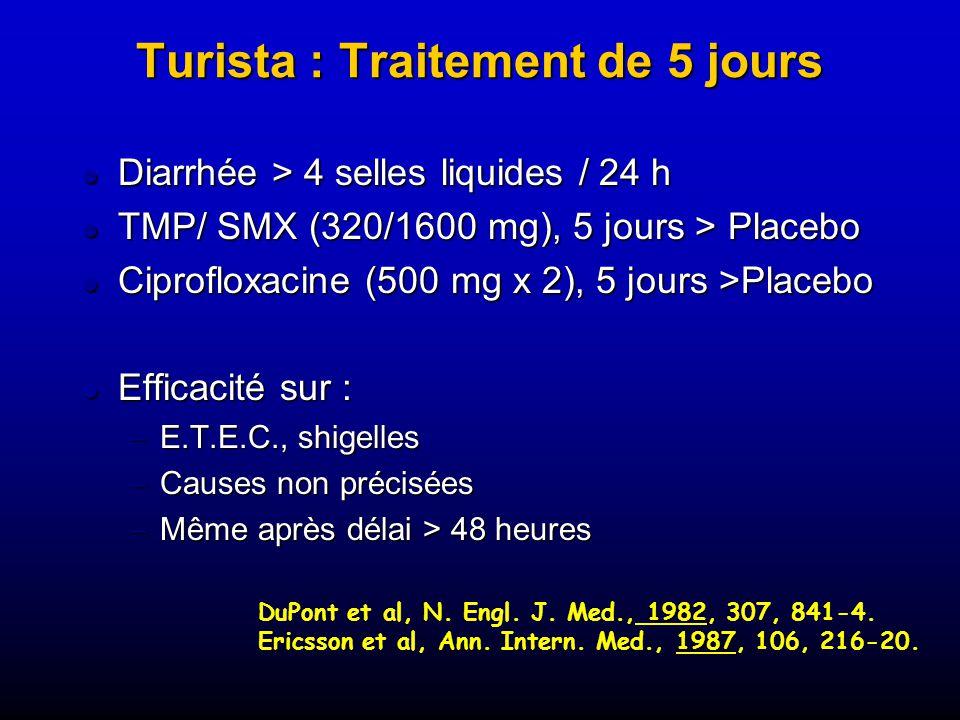 Turista : Traitement de 5 jours Diarrhée > 4 selles liquides / 24 h Diarrhée > 4 selles liquides / 24 h TMP/ SMX (320/1600 mg), 5 jours > Placebo TMP/ SMX (320/1600 mg), 5 jours > Placebo Ciprofloxacine (500 mg x 2), 5 jours >Placebo Ciprofloxacine (500 mg x 2), 5 jours >Placebo Efficacité sur : Efficacité sur : E.T.E.C., shigelles E.T.E.C., shigelles Causes non précisées Causes non précisées Même après délai > 48 heures Même après délai > 48 heures 1982 DuPont et al, N.