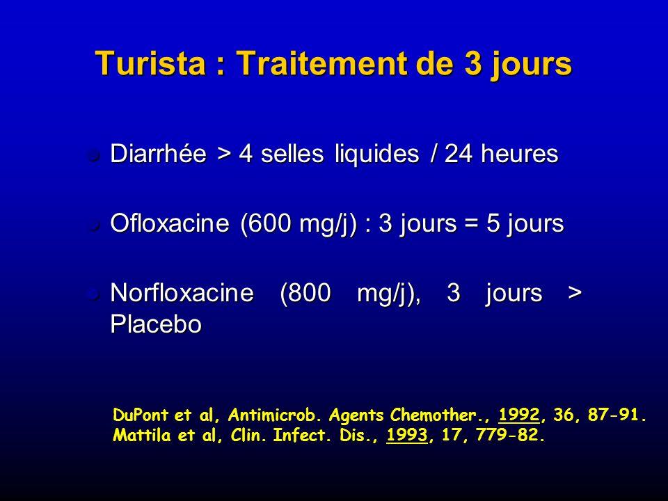 Turista : Traitement de 3 jours Diarrhée > 4 selles liquides / 24 heures Diarrhée > 4 selles liquides / 24 heures Ofloxacine (600 mg/j) : 3 jours = 5 jours Ofloxacine (600 mg/j) : 3 jours = 5 jours Norfloxacine (800 mg/j), 3 jours > Placebo Norfloxacine (800 mg/j), 3 jours > Placebo 1992 DuPont et al, Antimicrob.