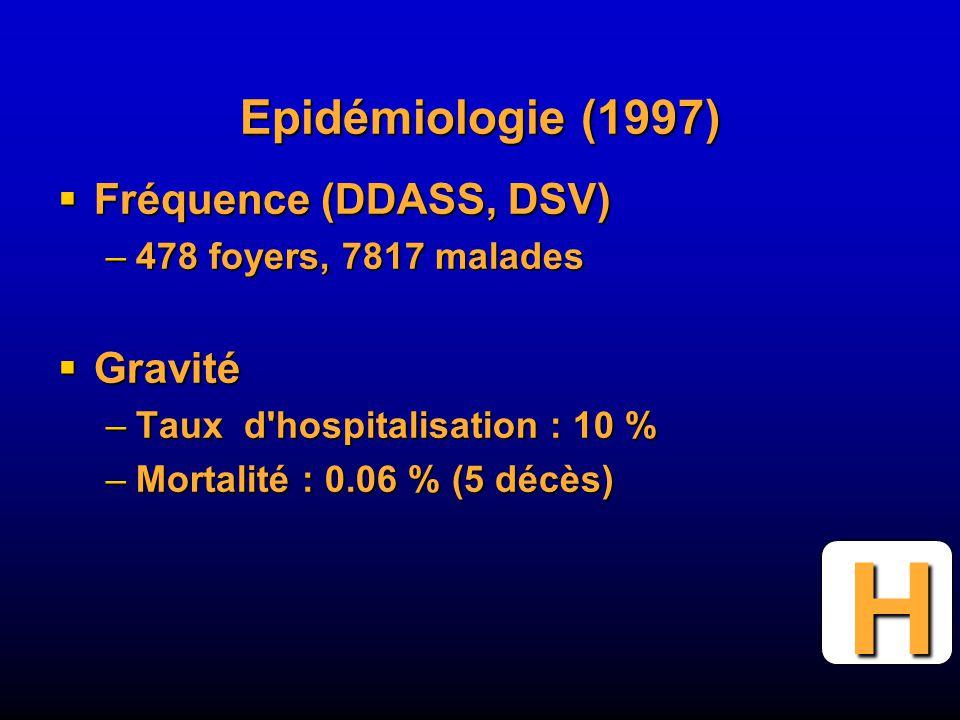 Epidémiologie (1997) Fréquence (DDASS, DSV) Fréquence (DDASS, DSV) –478 foyers, 7817 malades Gravité Gravité –Taux d hospitalisation : 10 % –Mortalité : 0.06 % (5 décès) H