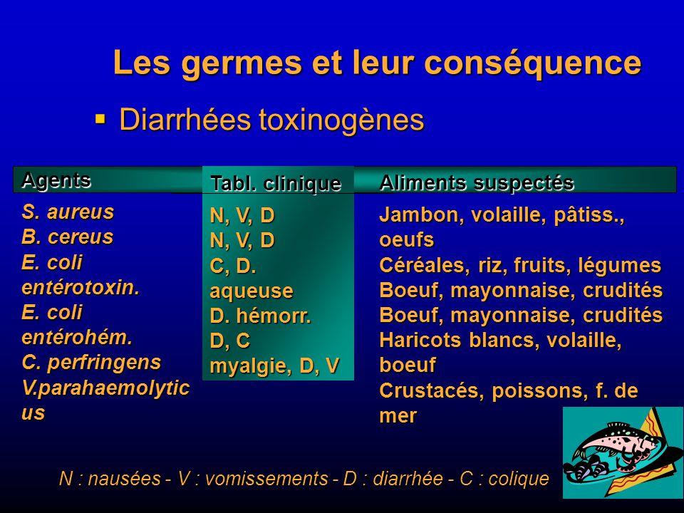 Les germes et leur conséquence Diarrhées toxinogènes Diarrhées toxinogènes Agents S.