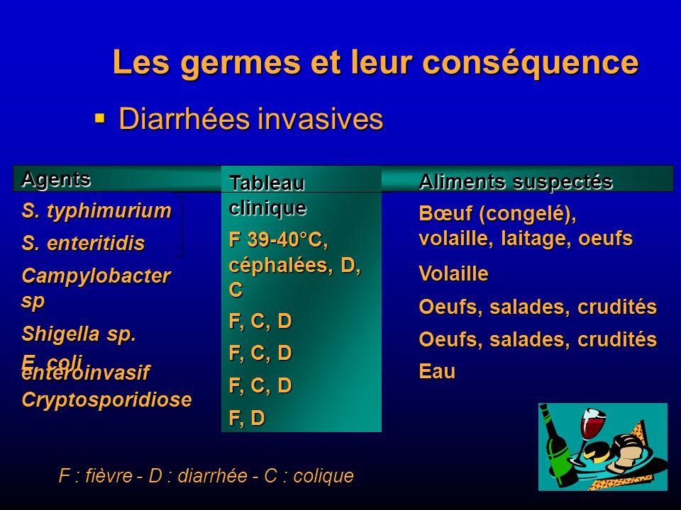 Les germes et leur conséquence Diarrhées invasives Diarrhées invasives Agents S.